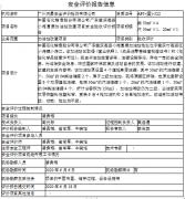 中国石化销售股份有限公司广东肇庆高要小湘富康加油站改建项目欧宝体育app验收评价